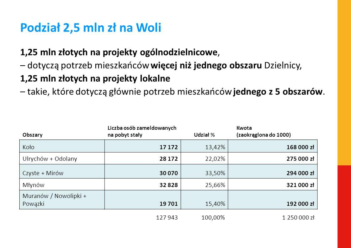 Podział 2,5 mln zł na Woli 1,25 mln złotych na projekty ogólnodzielnicowe, – dotyczą potrzeb mieszkańców więcej niż jednego obszaru Dzielnicy, 1,25 ml