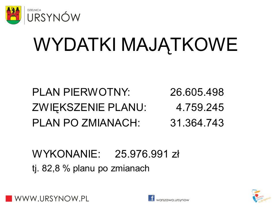 WYDATKI MAJĄTKOWE PLAN PIERWOTNY: 26.605.498 ZWIĘKSZENIE PLANU: 4.759.245 PLAN PO ZMIANACH: 31.364.743 WYKONANIE: 25.976.991 zł tj. 82,8 % planu po zm