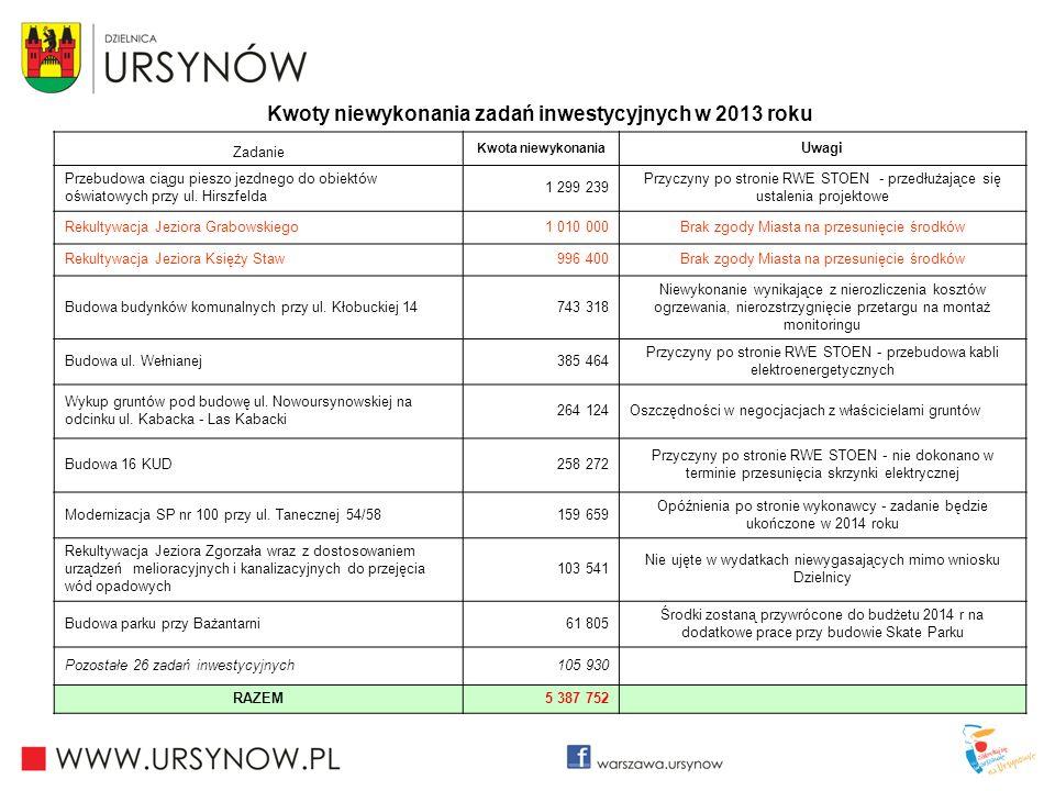 Kwoty niewykonania zadań inwestycyjnych w 2013 roku Zadanie Kwota niewykonania Uwagi Przebudowa ciągu pieszo jezdnego do obiektów oświatowych przy ul.