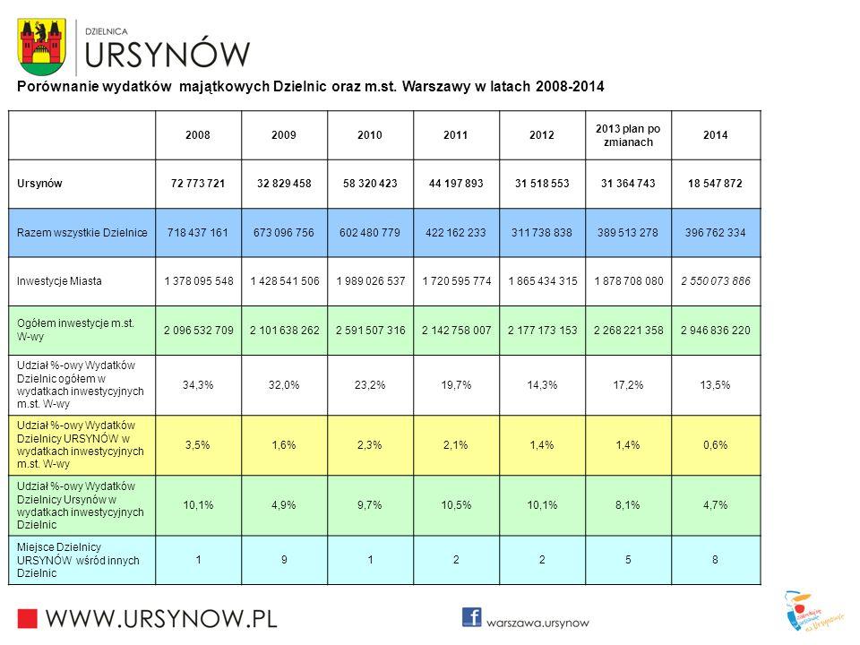 Porównanie wydatków majątkowych Dzielnic oraz m.st. Warszawy w latach 2008-2014 20082009201020112012 2013 plan po zmianach 2014 Ursynów72 773 72132 82