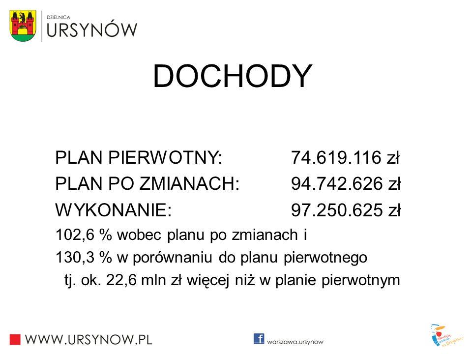 DOCHODY PLAN PIERWOTNY: 74.619.116 zł PLAN PO ZMIANACH: 94.742.626 zł WYKONANIE: 97.250.625 zł 102,6 % wobec planu po zmianach i 130,3 % w porównaniu