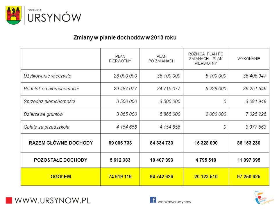 Zmiany w planie dochodów w 2013 roku PLAN PIERWOTNY PLAN PO ZMIANACH RÓŻNICA PLAN PO ZMIANACH - PLAN PIERWOTNY WYKONANIE Użytkowanie wieczyste28 000 0