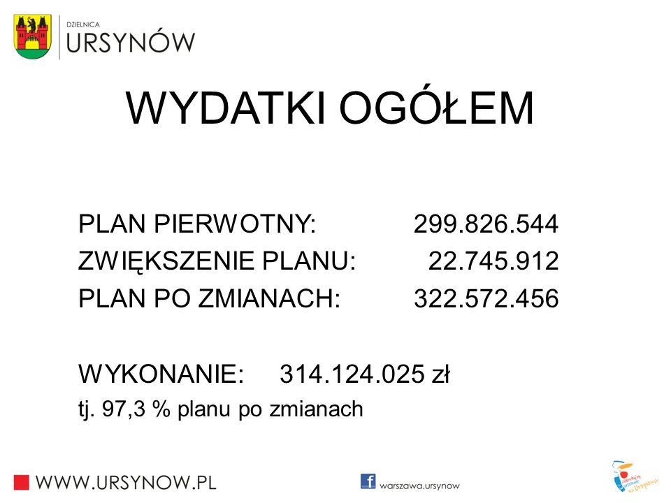 WYDATKI OGÓŁEM PLAN PIERWOTNY: 299.826.544 ZWIĘKSZENIE PLANU: 22.745.912 PLAN PO ZMIANACH: 322.572.456 WYKONANIE: 314.124.025 zł tj. 97,3 % planu po z