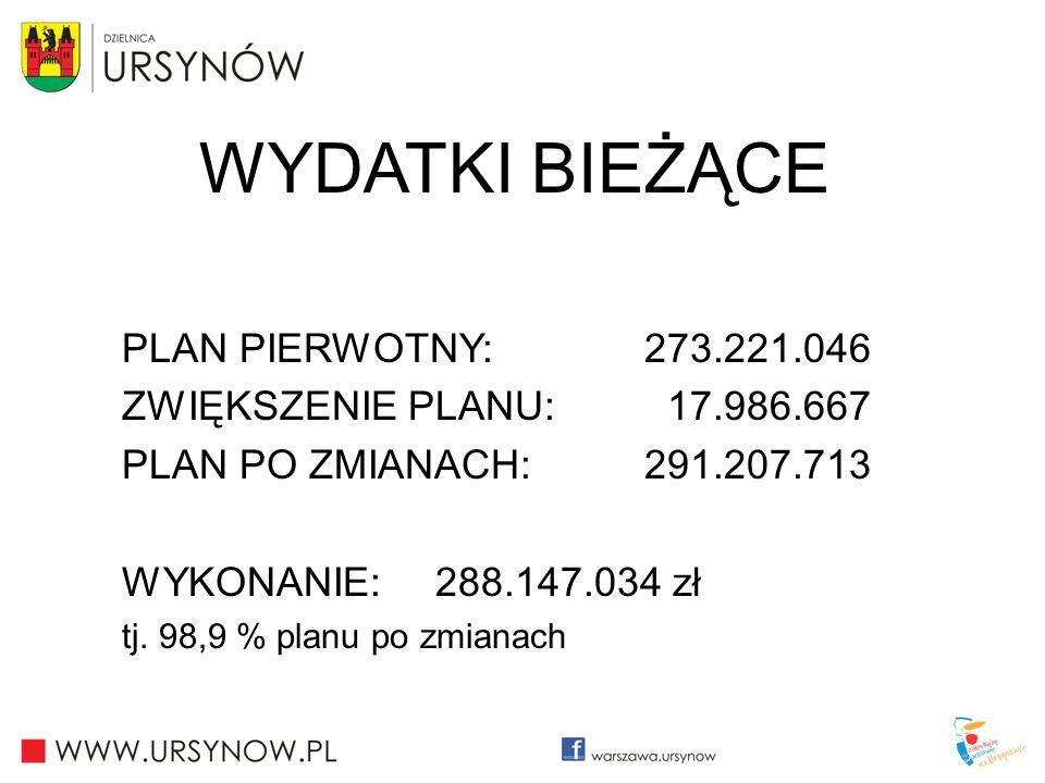 WYDATKI BIEŻĄCE PLAN PIERWOTNY: 273.221.046 ZWIĘKSZENIE PLANU: 17.986.667 PLAN PO ZMIANACH: 291.207.713 WYKONANIE: 288.147.034 zł tj. 98,9 % planu po