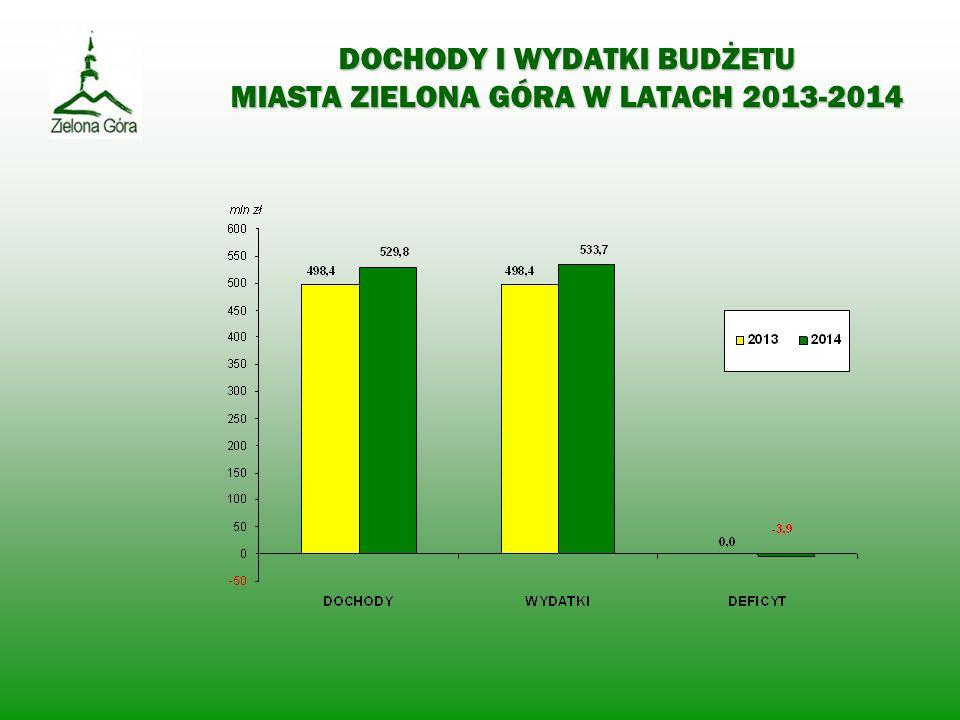 DOCHODY I WYDATKI BUDŻETU MIASTA ZIELONA GÓRA W LATACH 2013-2014