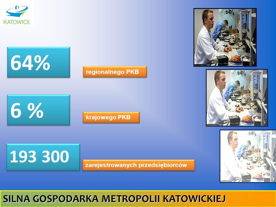 64% regionalnego PKB 6 % krajowego PKB 193 300 zarejestrowanych przedsiębiorców SILNA GOSPODARKA METROPOLII KATOWICKIEJ
