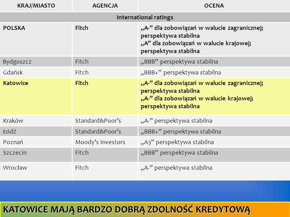 KRAJ/MIASTOAGENCJAOCENA International ratings POLSKAFitchA- dla zobowiązań w walucie zagranicznej; perspektywa stabilna A dla zobowiązań w walucie kra