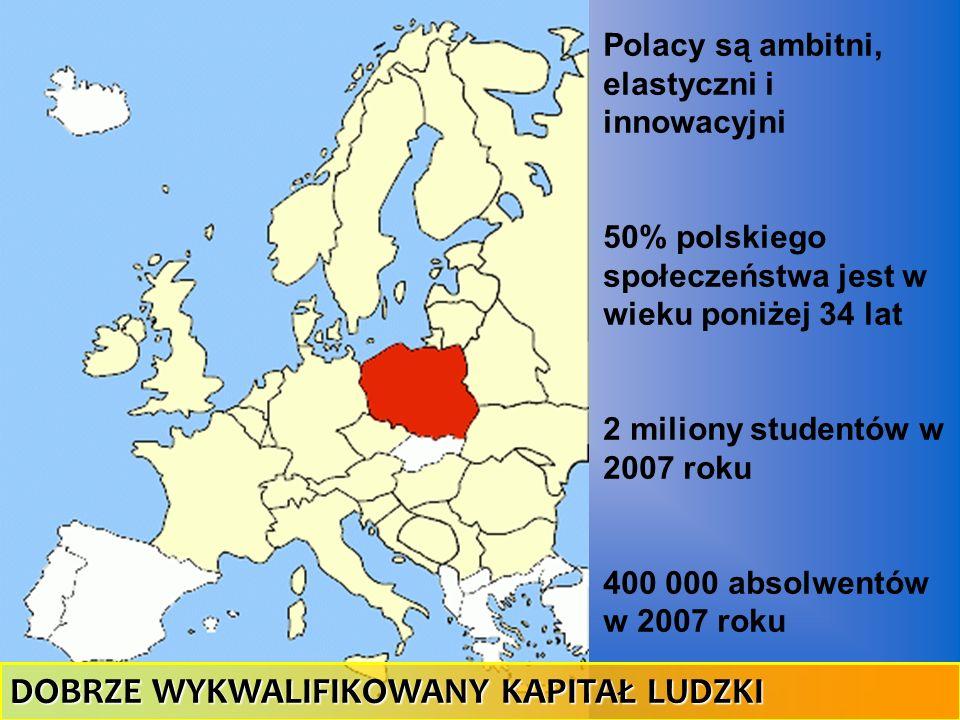 Polacy są ambitni, elastyczni i innowacyjni 50% polskiego społeczeństwa jest w wieku poniżej 34 lat 2 miliony studentów w 2007 roku 400 000 absolwentó