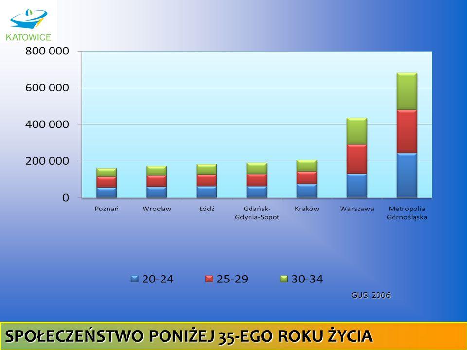 GUS 2006 SPOŁECZEŃSTWO PONIŻEJ 35-EGO ROKU ŻYCIA