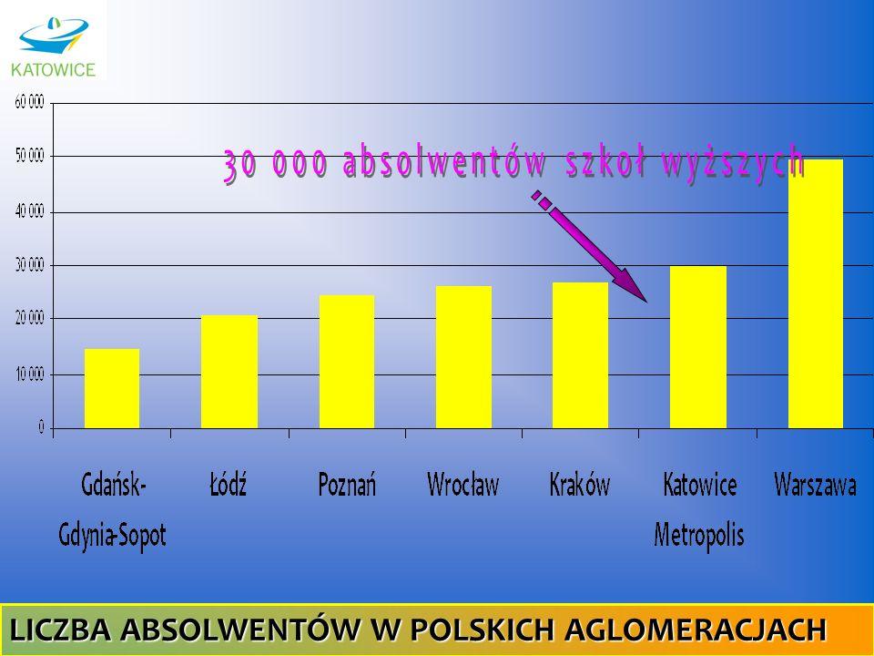 LICZBA ABSOLWENTÓW W POLSKICH AGLOMERACJACH