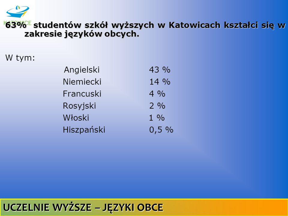 63% studentów szkół wyższych w Katowicach kształci się w zakresie języków obcych. W tym: Angielski 43 % Niemiecki14 % Francuski 4 % Rosyjski 2 % Włosk