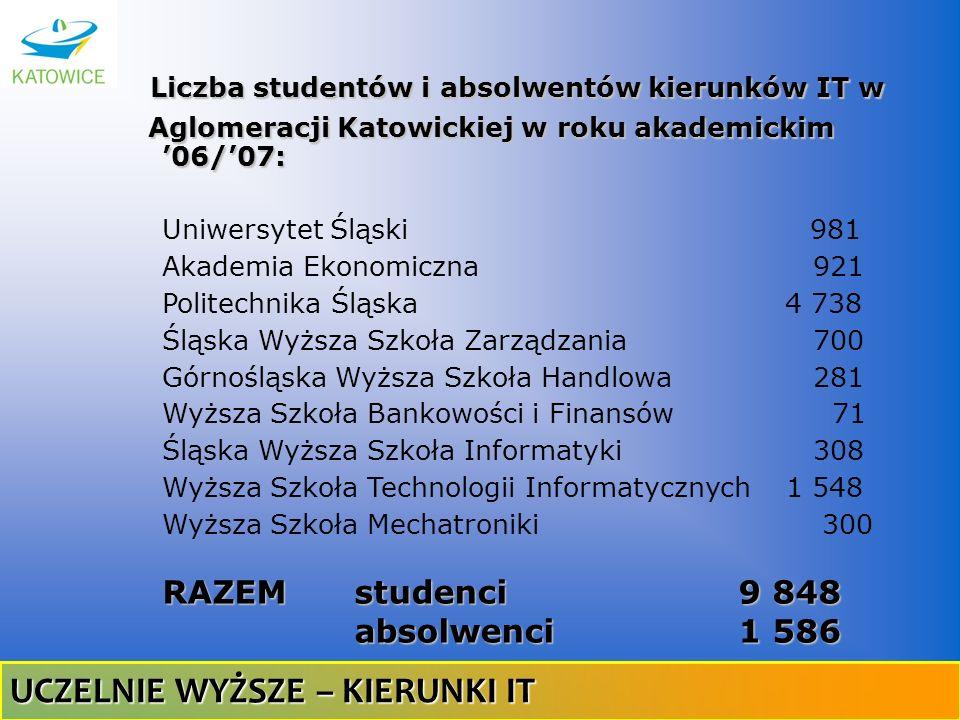 Liczba studentów i absolwentów kierunków IT w Aglomeracji Katowickiej w roku akademickim 06/07: Aglomeracji Katowickiej w roku akademickim 06/07: Uniw