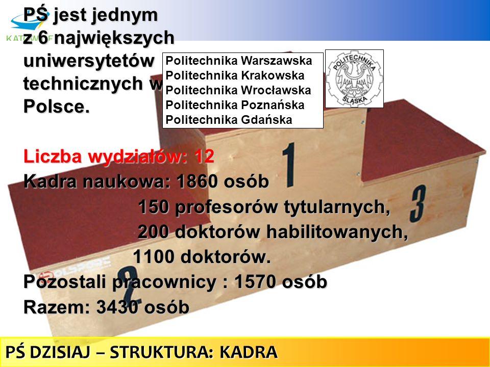 30 PŚ jest jednym z 6 największych uniwersytetów technicznych w Polsce. Liczba wydziałów: 12 Kadra naukowa: 1860 osób 150 profesorów tytularnych, 150