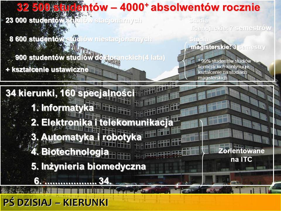 31 34 kierunki, 160 specjalności 1. Informatyka 2. Elektronika i telekomunikacja 3. Automatyka i robotyka 4. Biotechnologia 5. Inżynieria biomedyczna