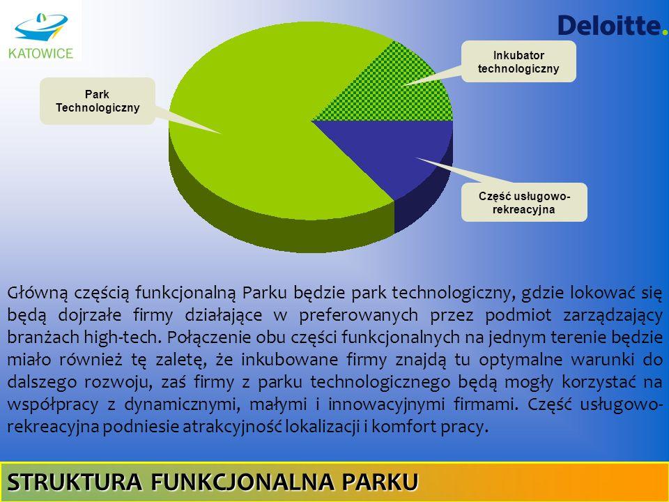 Część usługowo- rekreacyjna Park Technologiczny Inkubator technologiczny STRUKTURA FUNKCJONALNA PARKU Główną częścią funkcjonalną Parku będzie park te