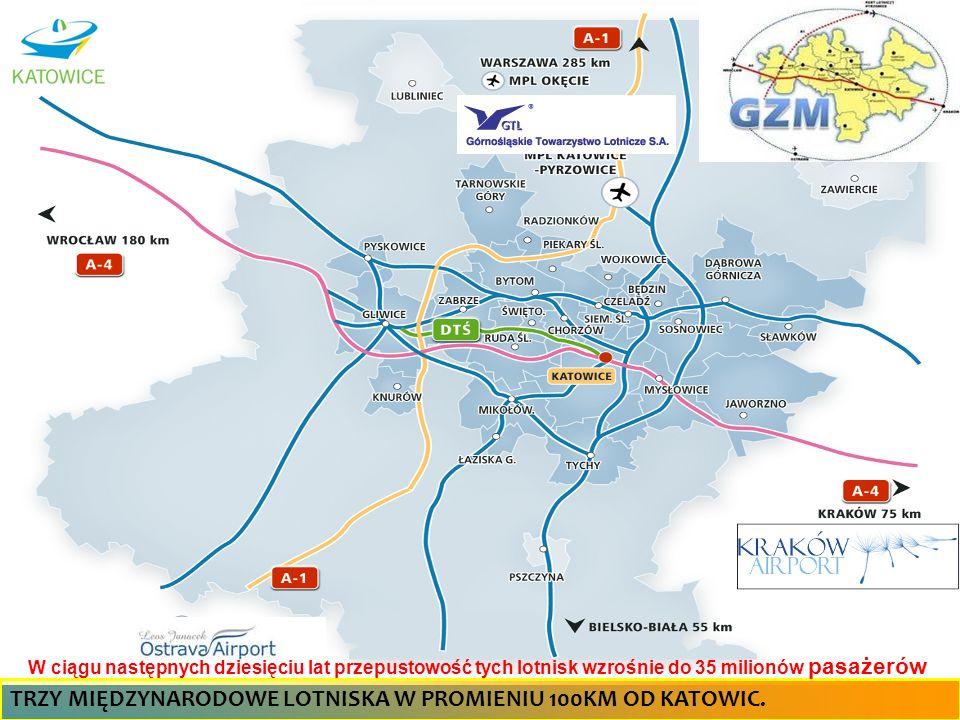 TRZY MIĘDZYNARODOWE LOTNISKA W PROMIENIU 100KM OD KATOWIC. W ciągu następnych dziesięciu lat przepustowość tych lotnisk wzrośnie do 35 milionów pasaże