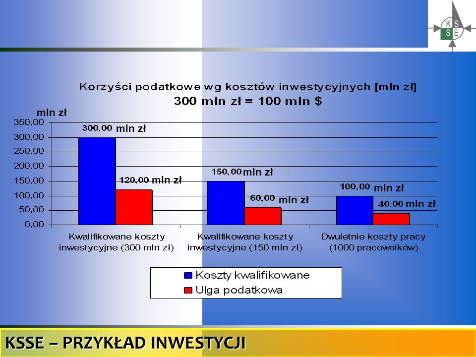 mln zł KSSE – PRZYKŁAD INWESTYCJI