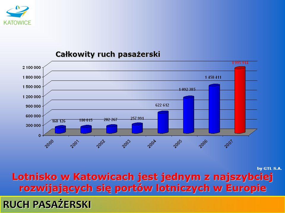 by GTL S.A. Całkowity ruch pasażerski Lotnisko w Katowicach jest jednym z najszybciej rozwijających się portów lotniczych w Europie RUCH PASAŻERSKI