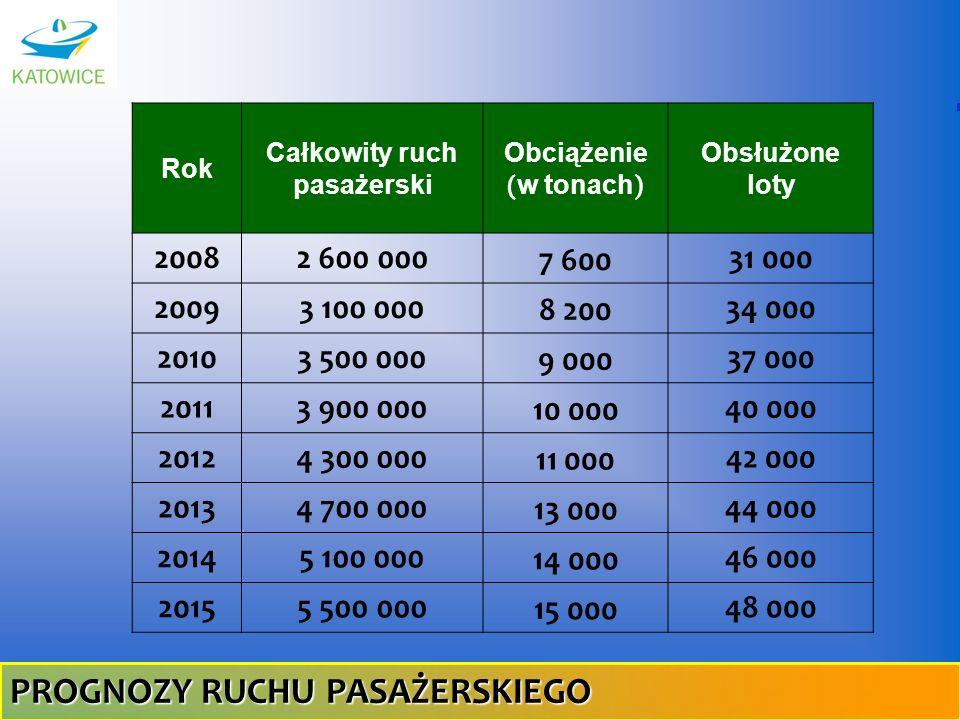 Rok Całkowity ruch pasażerski Obciążenie ( w tonach ) Obsłużone loty 20082 600 000 7 600 31 000 20093 100 000 8 200 34 000 20103 500 000 9 000 37 000