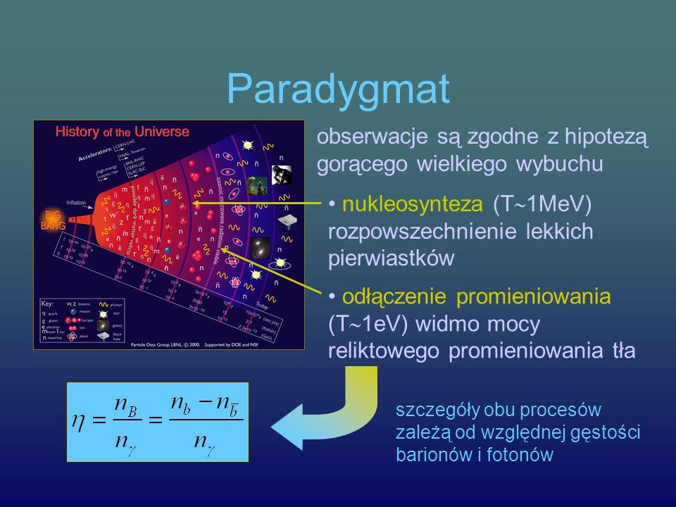 Paradygmat obserwacje są zgodne z hipotezą gorącego wielkiego wybuchu nukleosynteza (T 1MeV) rozpowszechnienie lekkich pierwiastków odłączenie promieniowania (T 1eV) widmo mocy reliktowego promieniowania tła szczegóły obu procesów zależą od względnej gęstości barionów i fotonów