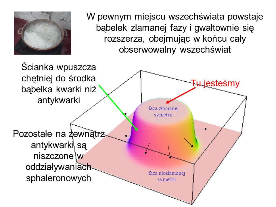 W pewnym miejscu wszechświata powstaje bąbelek złamanej fazy i gwałtownie się rozszerza, obejmując w końcu cały obserwowalny wszechświat Pozostałe na zewnątrz antykwarki są niszczone w oddziaływaniach sphaleronowych Ścianka wpuszcza chętniej do środka bąbelka kwarki niż antykwarki faza złamanej symetrii faza niezłamanej symetrii Tu jesteśmy