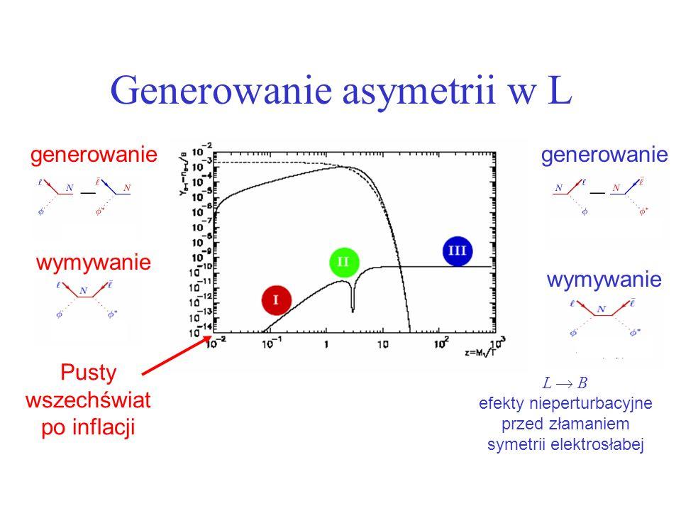 Generowanie asymetrii w L Pusty wszechświat po inflacji generowanie wymywanie generowanie wymywanie L B efekty nieperturbacyjne przed złamaniem symetrii elektrosłabej