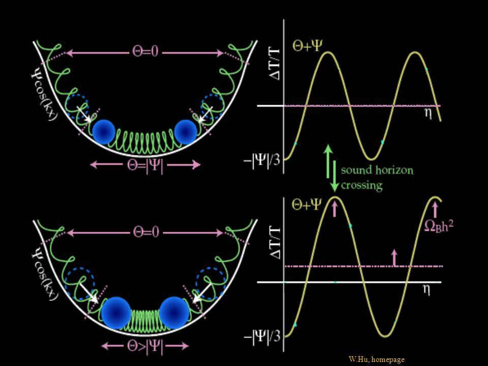B L B+L=0 B–L=const Sphalerony Przejścia sphaleronowe zachowują B–L wymywają B+L Asymetria w L zostaje przetworzona w asymetrię barionową