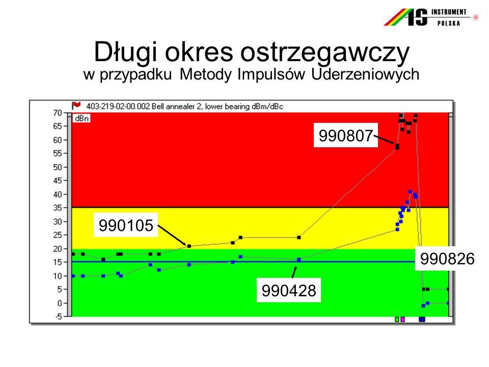 Długi okres ostrzegawczy w przypadku Metody Impulsów Uderzeniowych 990105 990428 990807 990826