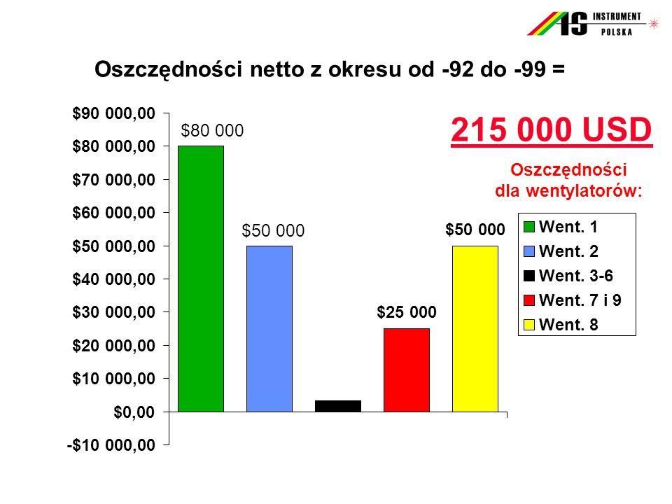 Oszczędności netto z okresu od -92 do -99 = 215 000 USD $80 000 $50 000 $25 000 -$10 000,00 $0,00 $10 000,00 $20 000,00 $30 000,00 $40 000,00 $50 000,