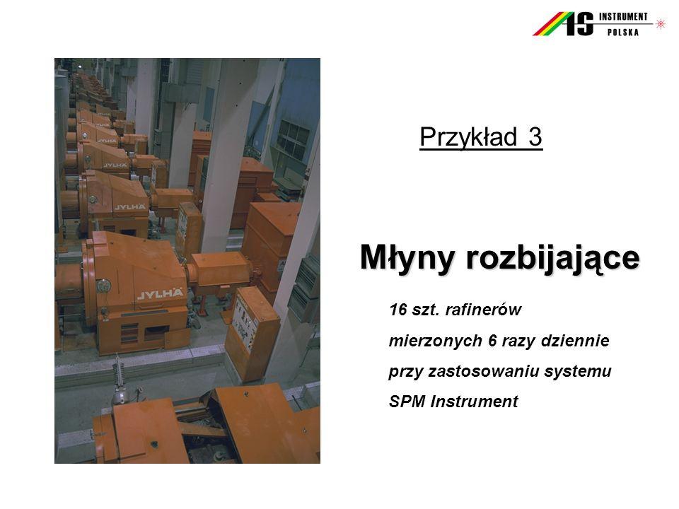 Przykład 3 Młyny rozbijające Młyny rozbijające 16 szt. rafinerów mierzonych 6 razy dziennie przy zastosowaniu systemu SPM Instrument