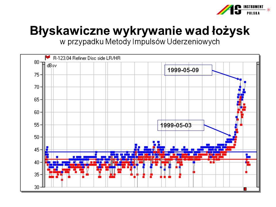 Błyskawiczne wykrywanie wad łożysk w przypadku Metody Impulsów Uderzeniowych 1999-05-03 1999-05-09