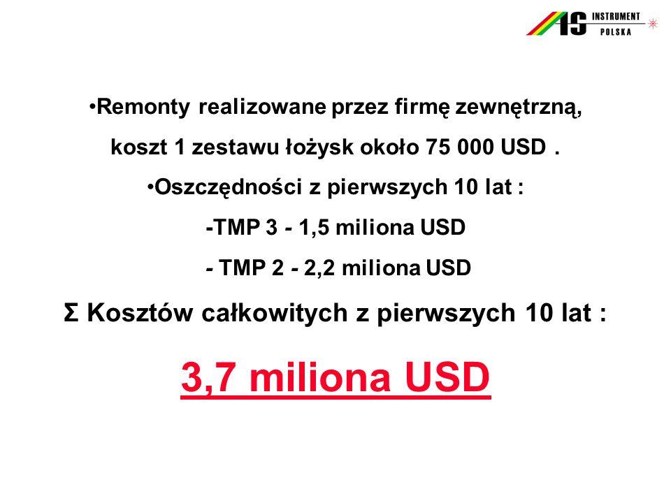 Remonty realizowane przez firmę zewnętrzną, koszt 1 zestawu łożysk około 75 000 USD. Oszczędności z pierwszych 10 lat : -TMP 3 - 1,5 miliona USD - TMP