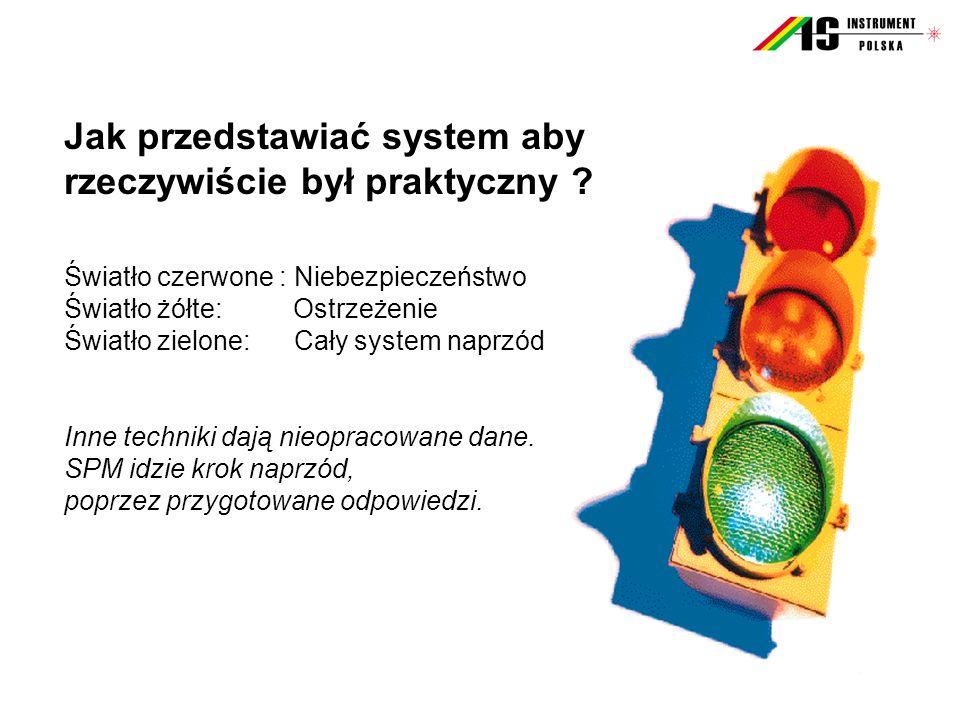 Jak przedstawiać system aby rzeczywiście był praktyczny ? Światło czerwone : Niebezpieczeństwo Światło żółte: Ostrzeżenie Światło zielone: Cały system