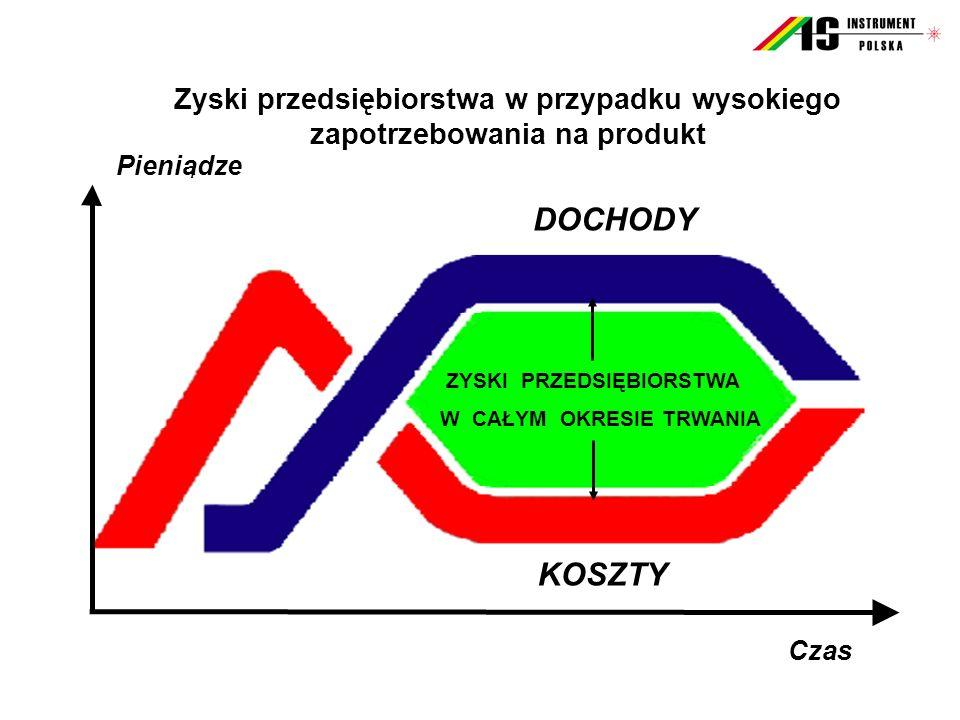Do usług... www.asinstrument.com.pl