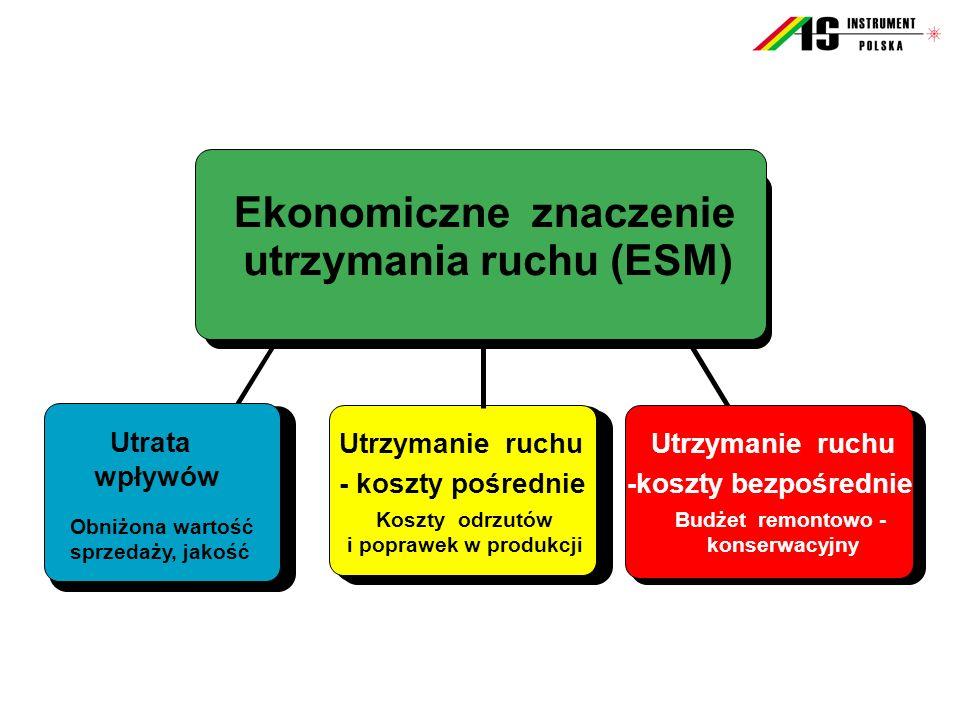 Utrzymanie ruchu - koszty pośrednie Utrata wpływów Ekonomiczne znaczenie utrzymania ruchu (ESM) Utrzymanie ruchu -koszty bezpośrednie Budżet remontowo