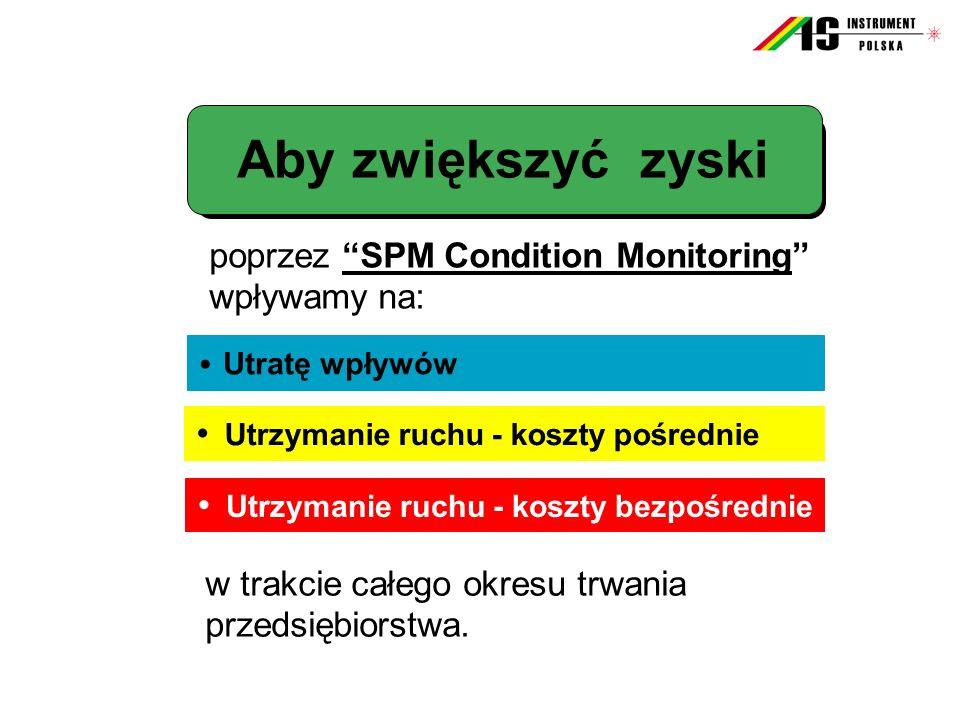 Wyeliminowanie kosztów dodatkowych zniszczeń na skutek uszkodzeń łożysk Zoptymalizowanie obrotu częściami zamiennymi Zmniejszenie kosztów rutynowych pomiarów (właściwa osoba, właściwe miejsce, właściwy moment ) Podniesienie efektywności planowania Zmniejszenie kosztów wymiany łożysk Z większanie zysków poprzez redukcję: Bezpośrednich kosztów Utrzymania ruchu Zastosowanie SPM Condition Monitoringumożliwia:
