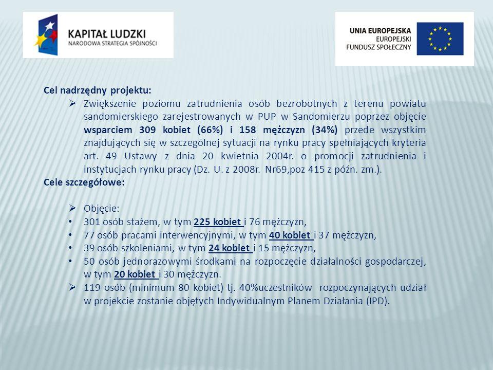 Cel nadrzędny projektu: Zwiększenie poziomu zatrudnienia osób bezrobotnych z terenu powiatu sandomierskiego zarejestrowanych w PUP w Sandomierzu poprzez objęcie wsparciem 309 kobiet (66%) i 158 mężczyzn (34%) przede wszystkim znajdujących się w szczególnej sytuacji na rynku pracy spełniających kryteria art.