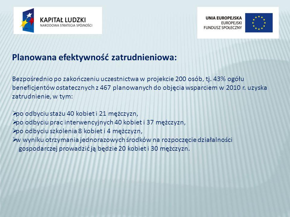 Planowana efektywność zatrudnieniowa: Bezpośrednio po zakończeniu uczestnictwa w projekcie 200 osób, tj.