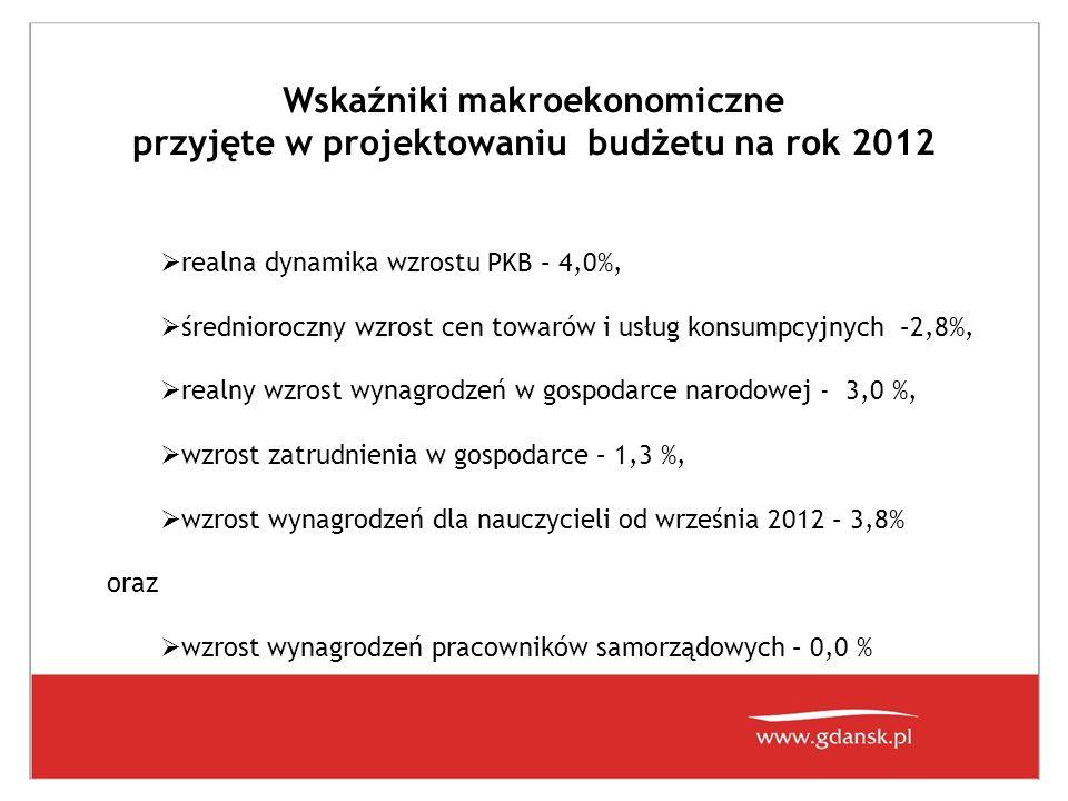 Największe inwestycje realizowane i kończone w 2012 Nazwa zadaniaKoszt w mln zł Termin zakończenia Gdański Projekt Komunikacji Miejskiej, w tym linia tramwajowa Nowa Łódzka (część gminy, bez ZKM) 270Maj 2012 Odwodnienie stadionu PGE Arena41,6Luty 2012 Budowa ul.