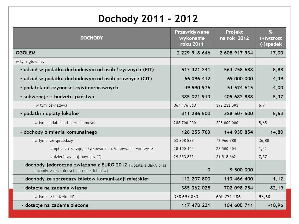 Dochody 2011 - 2012 DOCHODY Przewidywane wykonanie roku 2011 Projekt na rok 2012 % (+)wzrost (-)spadek OGÓŁEM2 229 918 6462 608 917 93417,00 w tym głównie: - udział w podatku dochodowym od osób fizycznych (PIT)517 321 241563 258 6888,88 - udział w podatku dochodowym od osób prawnych (CIT)66 096 41269 000 0004,39 - podatek od czynności cywilno-prawnych49 590 97651 574 6154,00 - subwencje z budżetu państwa385 021 913405 682 8885,37 w tym oświatowa367 476 563392 232 5936,74 - podatki i opłaty lokalne311 286 500328 507 5005,53 w tym podatek od nieruchomości288 700 000305 000 0005,65 - dochody z mienia komunalnego126 255 763144 935 85414,80 w tym: ze sprzedaży53 308 88372 966 78836,88 z opłat za zarząd, użytkowanie, użutkowanie wieczyste28 100 40428 500 4041,42 z dzierżaw, najmów itp..**)29 353 87231 518 6627,37 - dochody jedoroczne związane z EURO 2012 (wpłata z UEFA oraz dochody z działalności na rzecz kibiców) 09 500 000 - dochody ze sprzedaży biletów komunikacji miejskiej112 207 800113 466 4001,12 - dotacje na zadania własne385 362 028702 098 75482,19 w tym: z budżetu UE338 697 833655 721 48693,60 - dotacje na zadania zlecone117 478 221104 605 711-10,96