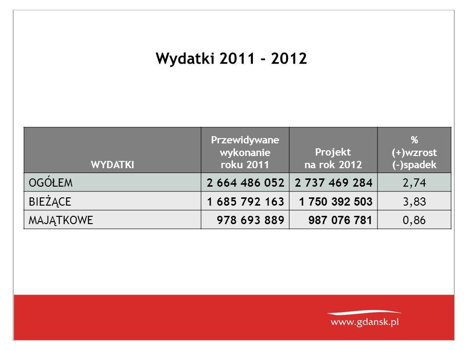 Wydatki 2011 - 2012 WYDATKI Przewidywane wykonanie roku 2011 Projekt na rok 2012 % (+)wzrost (-)spadek OGÓŁEM2 664 486 0522 737 469 2842,74 BIEŻĄCE1 685 792 163 1 750 392 503 3, 83 MAJĄTKOWE978 693 889 987 076 781 0, 8 6