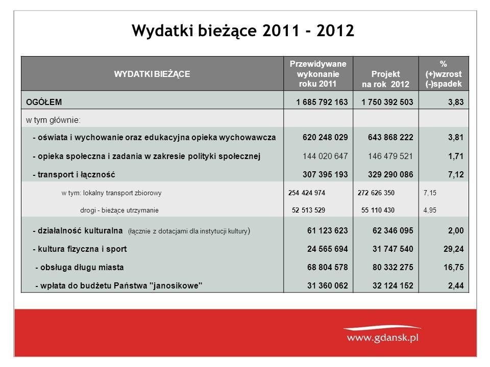 Wydatki bieżące 2011 - 2012 WYDATKI BIEŻĄCE Przewidywane wykonanie roku 2011 Projekt na rok 2012 % (+)wzrost (-)spadek OGÓŁEM1 685 792 1631 750 392 5033,83 w tym głównie: - oświata i wychowanie oraz edukacyjna opieka wychowawcza620 248 029643 868 2223,81 - opieka społeczna i zadania w zakresie polityki społecznej144 020 647146 479 5211,71 - transport i łączność307 395 193329 290 0867,12 w tym: lokalny transport zbiorowy254 424 974272 626 3507,15 drogi - bieżące utrzymanie 52 513 529 55 110 4304,95 - działalność kulturalna (łącznie z dotacjami dla instytucji kultury )61 123 62362 346 0952,00 - kultura fizyczna i sport24 565 69431 747 54029,24 - obsługa długu miasta68 804 57880 332 27516,75 - wpłata do budżetu Państwa janosikowe 31 360 06232 124 1522,44
