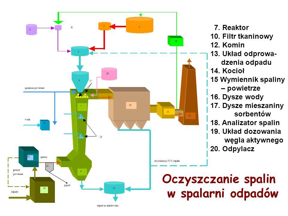7. Reaktor 10. Filtr tkaninowy 12. Komin 13. Układ odprowa- dzenia odpadu 14. Kocioł 15 Wymiennik spaliny – powietrze 16. Dysze wody 17. Dysze mieszan