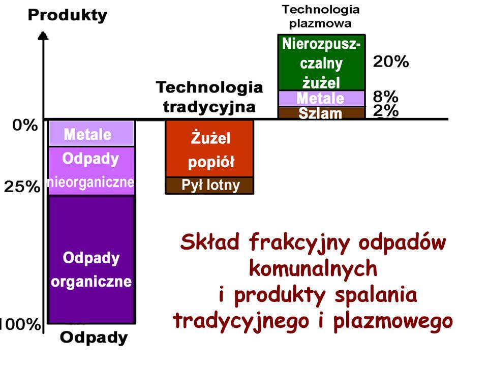 Skład frakcyjny odpadów komunalnych i produkty spalania tradycyjnego i plazmowego