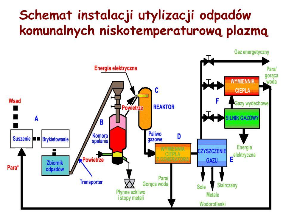 Schemat instalacji utylizacji odpadów komunalnych niskotemperaturową plazmą