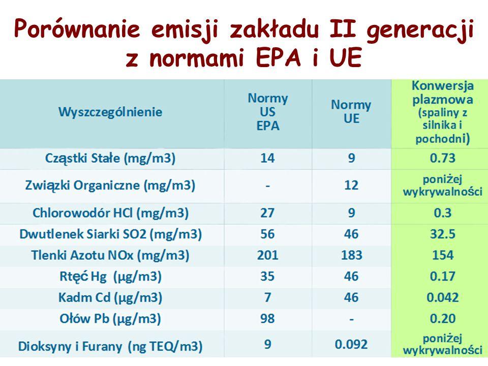 Porównanie emisji zakładu II generacji z normami EPA i UE