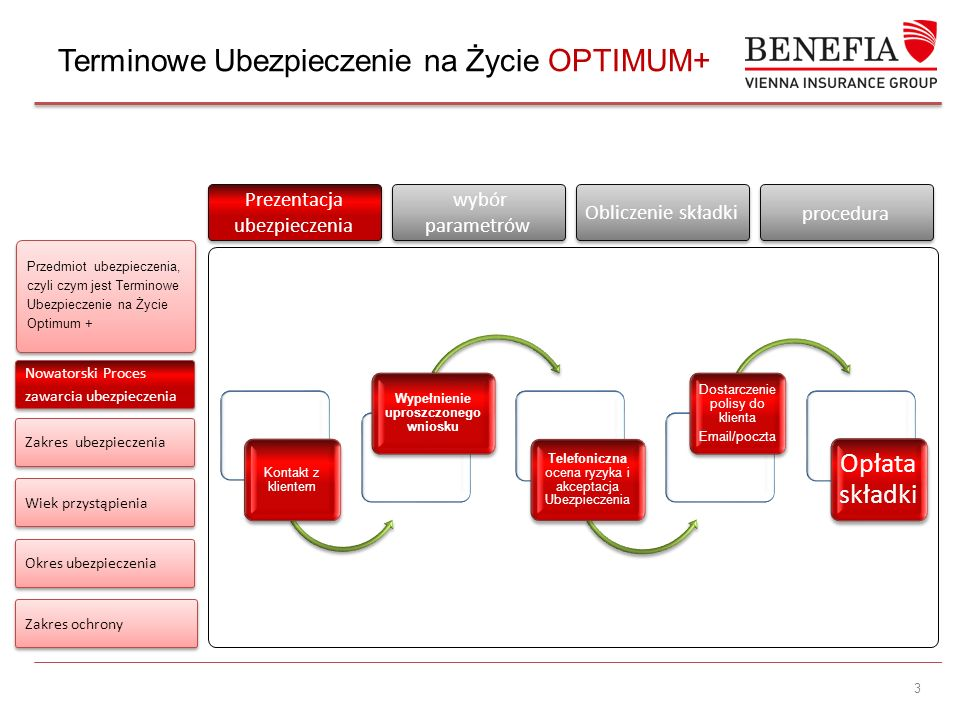 3 Przedmiot ubezpieczenia, czyli czym jest Terminowe Ubezpieczenie na Życie Optimum + Zakres ubezpieczenia Wiek przystąpienia Okres ubezpieczenia Prezentacja ubezpieczenia Prezentacja ubezpieczenia wybór parametrów Obliczenie składki procedura Zakres ochrony Terminowe Ubezpieczenie na Życie OPTIMUM+ Nowatorski Proces zawarcia ubezpieczenia Kontakt z klientem Wypełnienie uproszczonego wniosku Telefoniczna ocena ryzyka i akceptacja Ubezpieczenia Dostarczenie polisy do klienta Email/poczta Opłata składki