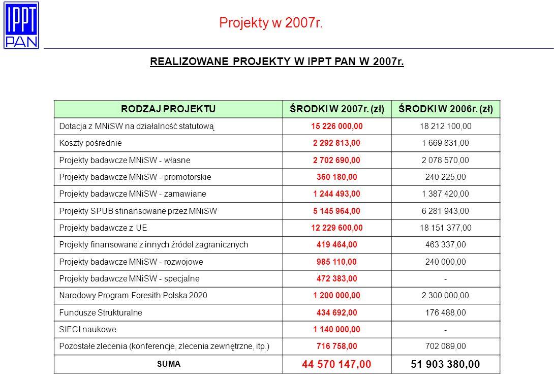 Projekty w 2007r. REALIZOWANE PROJEKTY W IPPT PAN W 2007r.