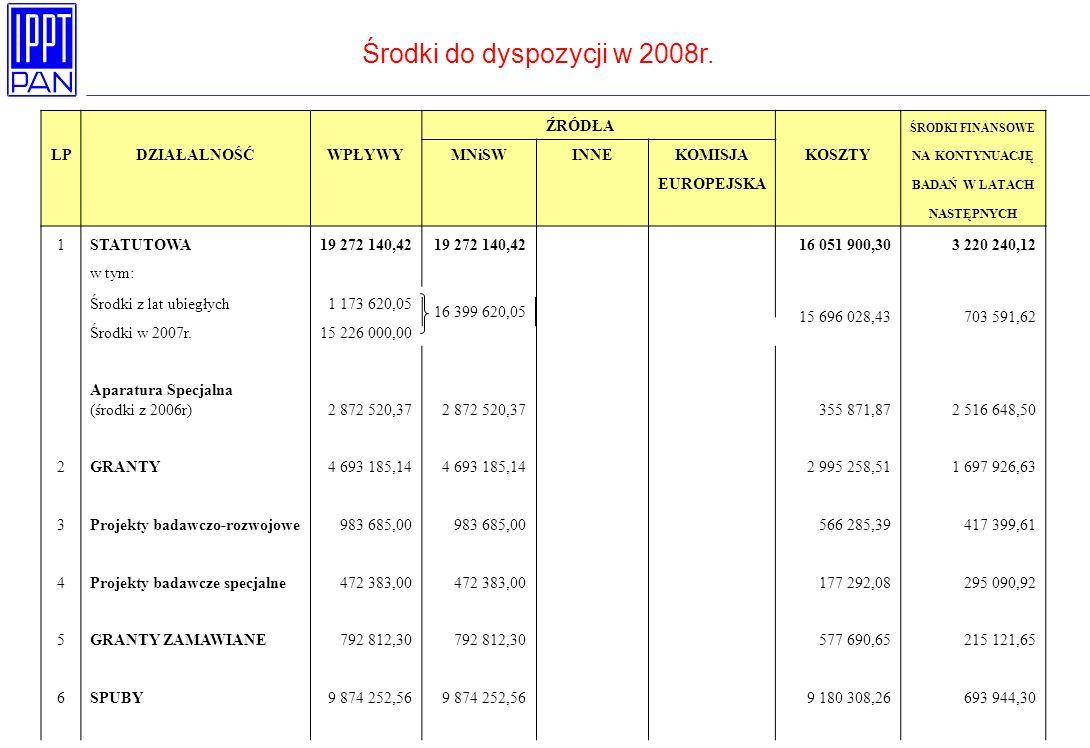 Środki do dyspozycji w 2008r.