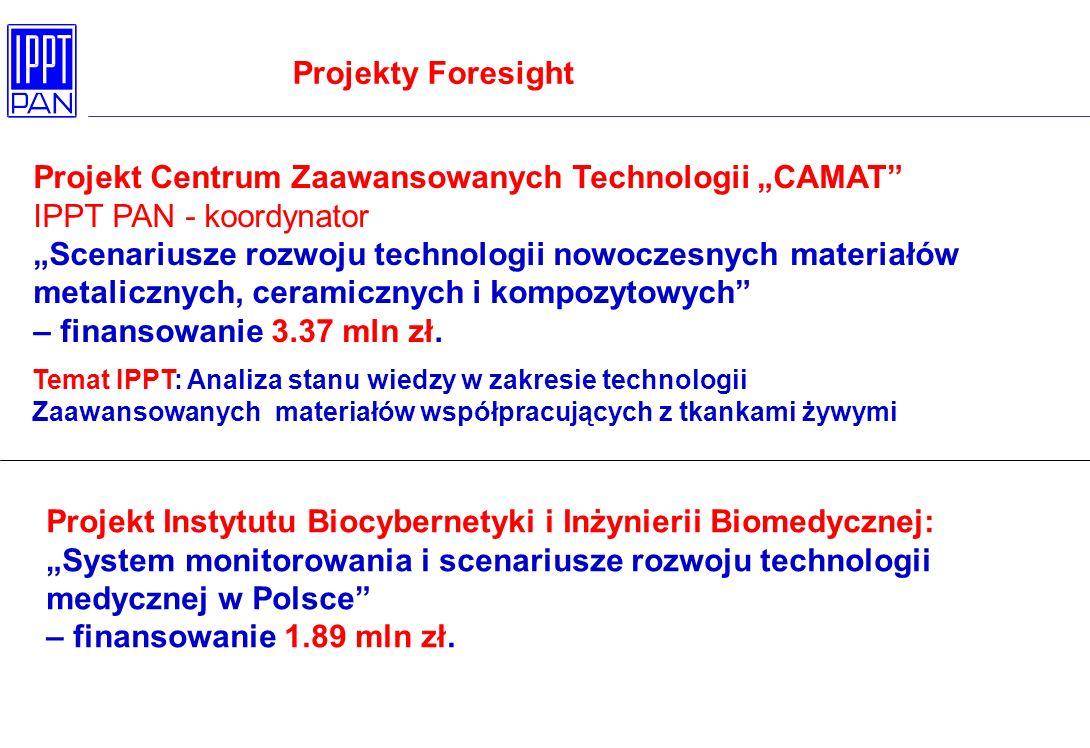 Projekt Centrum Zaawansowanych Technologii CAMAT IPPT PAN - koordynator Scenariusze rozwoju technologii nowoczesnych materiałów metalicznych, ceramicznych i kompozytowych – finansowanie 3.37 mln zł.